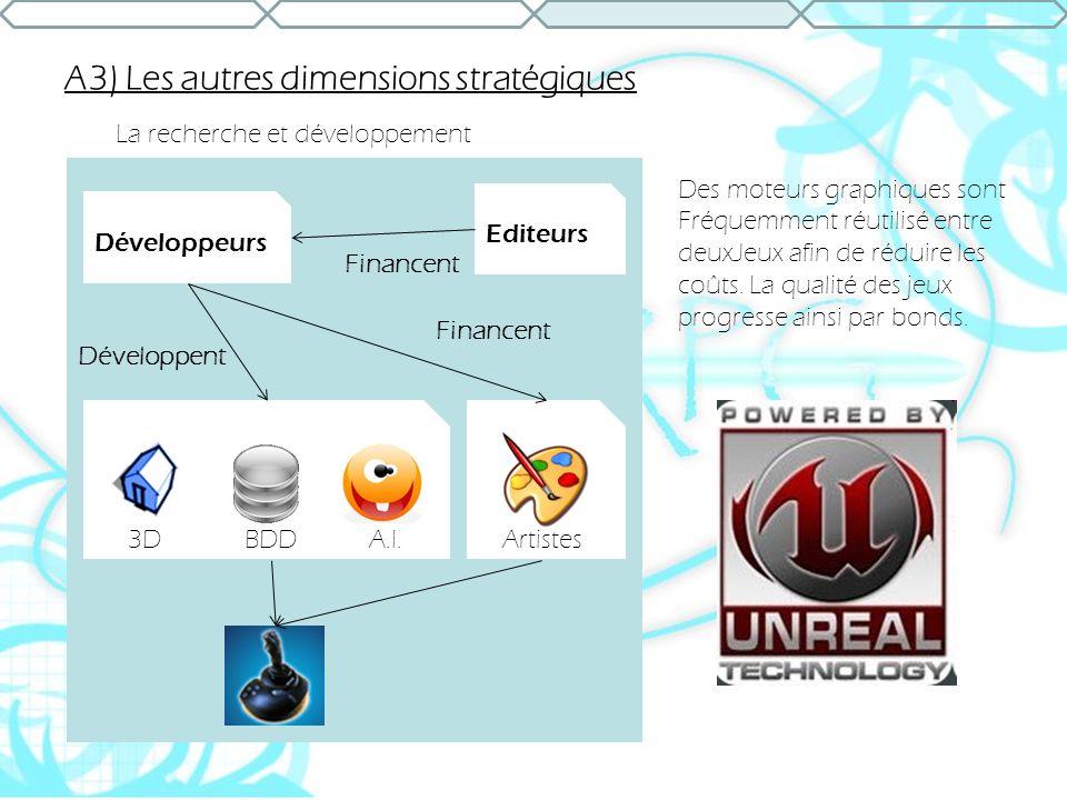 A3) Les autres dimensions stratégiques La recherche et développement Editeurs Développeurs A.I.BDD3DArtistes Financent Développent Financent Des moteu