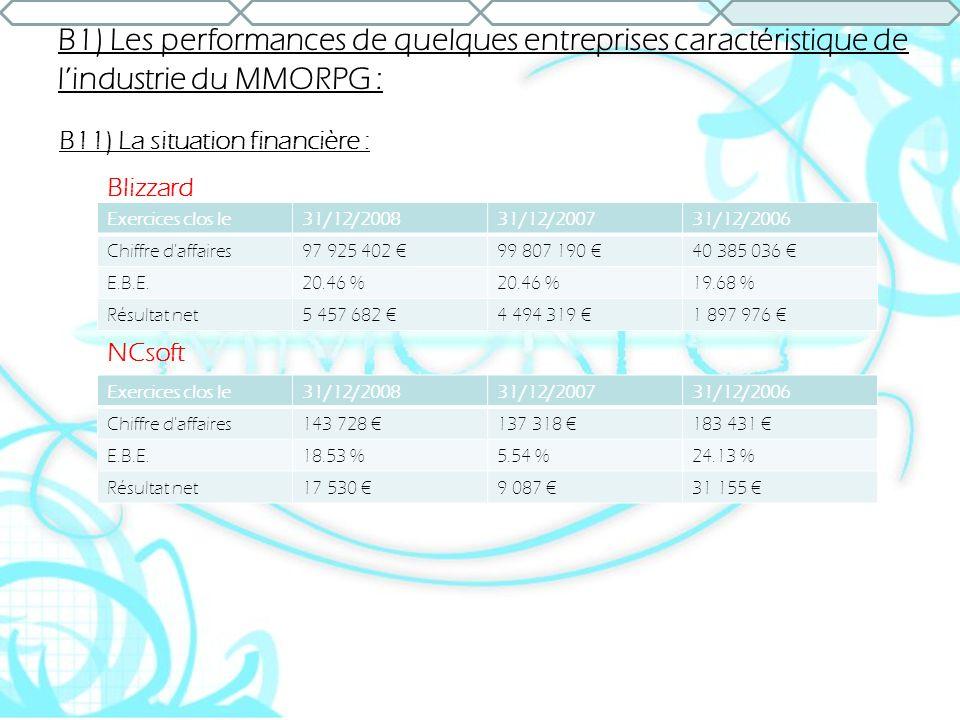 B1) Les performances de quelques entreprises caractéristique de lindustrie du MMORPG : B11) La situation financière : Exercices clos le31/12/200831/12