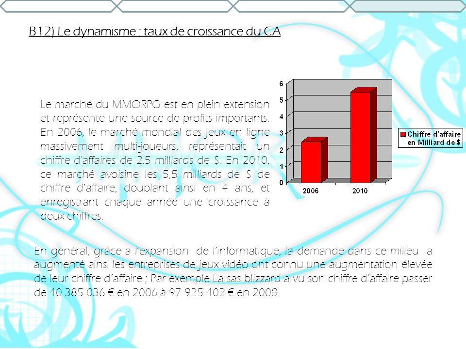 B12) Le dynamisme : taux de croissance du CA Le marché du MMORPG est en plein extension et représente une source de profits importants. En 2006, le ma