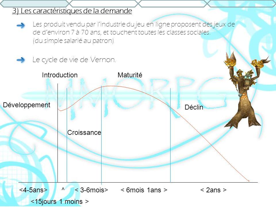 3) Les caractéristiques de la demande ^ Déclin Introduction Croissance Maturité Développement Le cycle de vie de Vernon. Les produit vendu par lindust