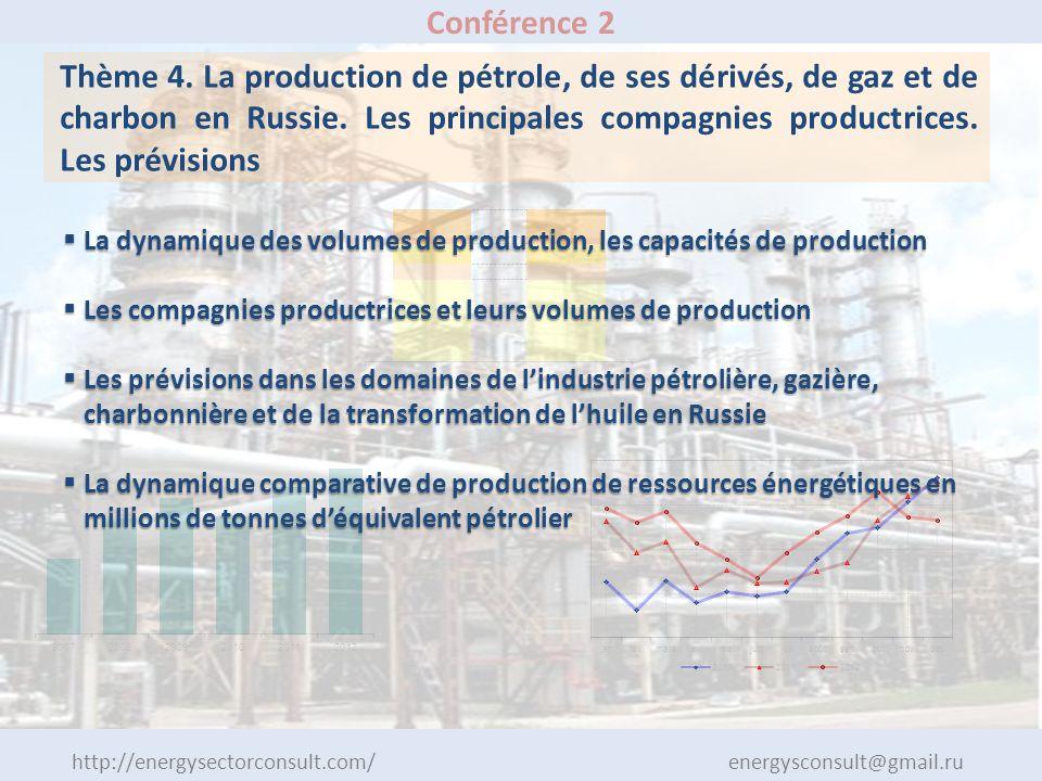 Conférence 2 Thème 4. La production de pétrole, de ses dérivés, de gaz et de charbon en Russie.