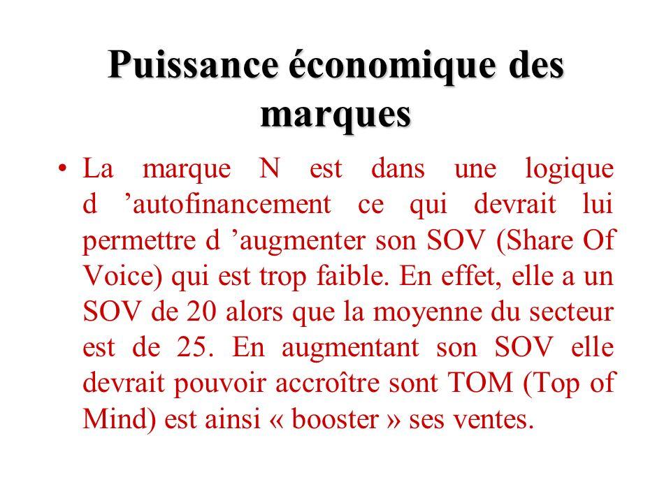 Puissance économique des marques La marque N est dans une logique d autofinancement ce qui devrait lui permettre d augmenter son SOV (Share Of Voice) qui est trop faible.