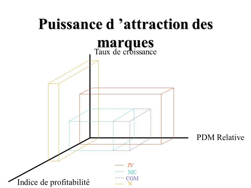 Puissance d attraction des marques PDM Relative Indice de profitabilité Taux de croissance JV MC CGM N