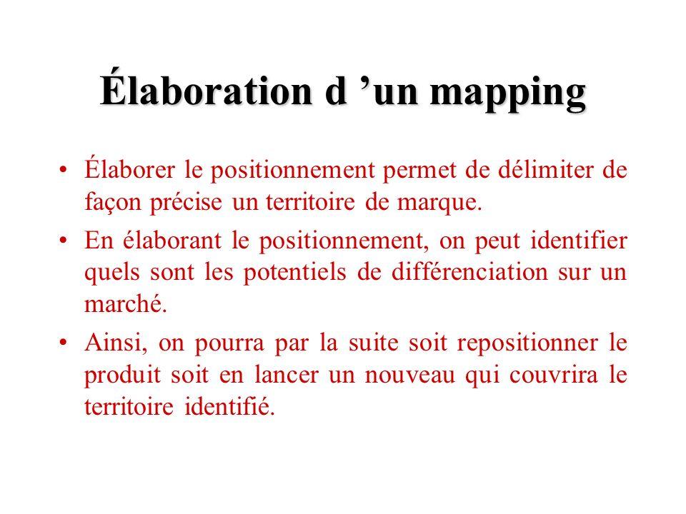 Élaboration d un mapping Élaborer le positionnement permet de délimiter de façon précise un territoire de marque. En élaborant le positionnement, on p
