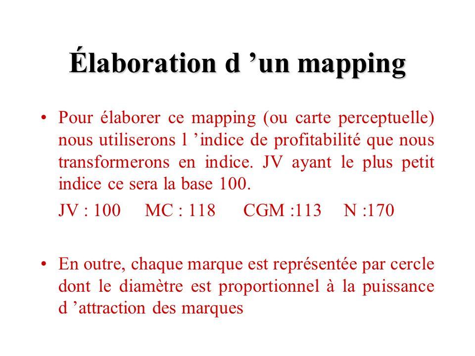 Élaboration d un mapping Pour élaborer ce mapping (ou carte perceptuelle) nous utiliserons l indice de profitabilité que nous transformerons en indice