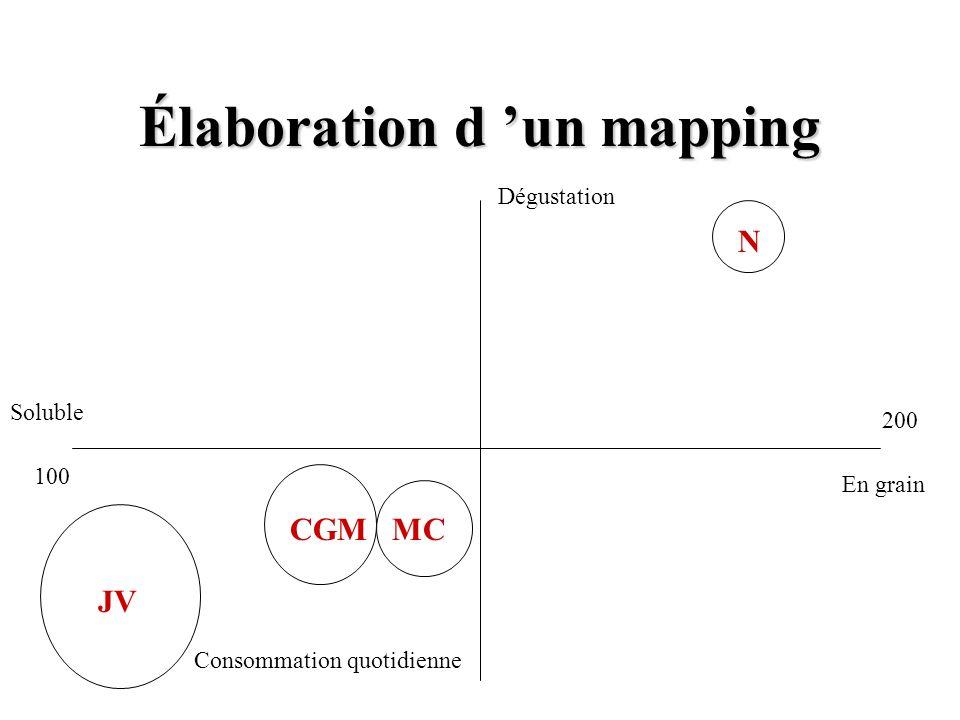 Élaboration d un mapping Soluble JV N CGM MC En grain Dégustation Consommation quotidienne 100 200