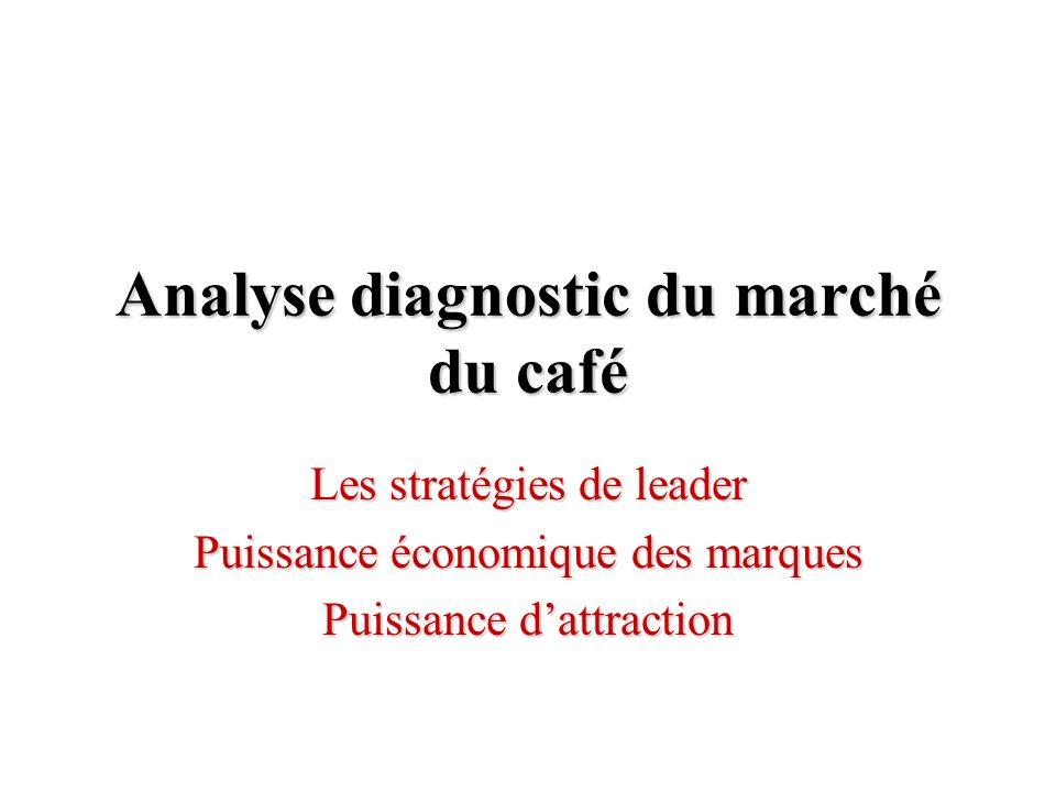 Analyse diagnostic du marché du café Les stratégies de leader Puissance économique des marques Puissance dattraction