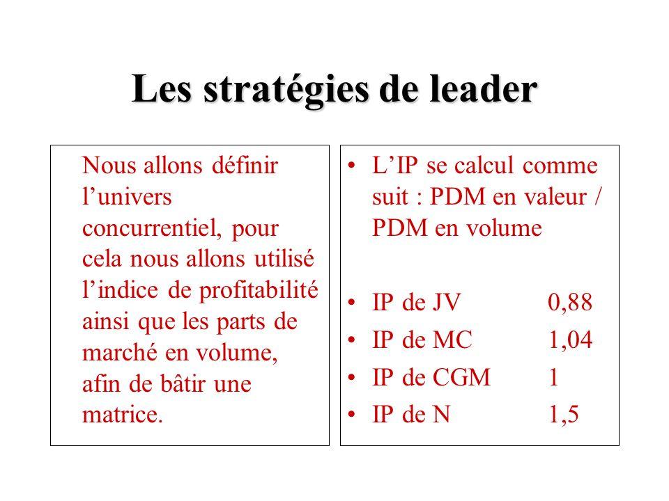 Les stratégies de leader Nous allons définir lunivers concurrentiel, pour cela nous allons utilisé lindice de profitabilité ainsi que les parts de marché en volume, afin de bâtir une matrice.