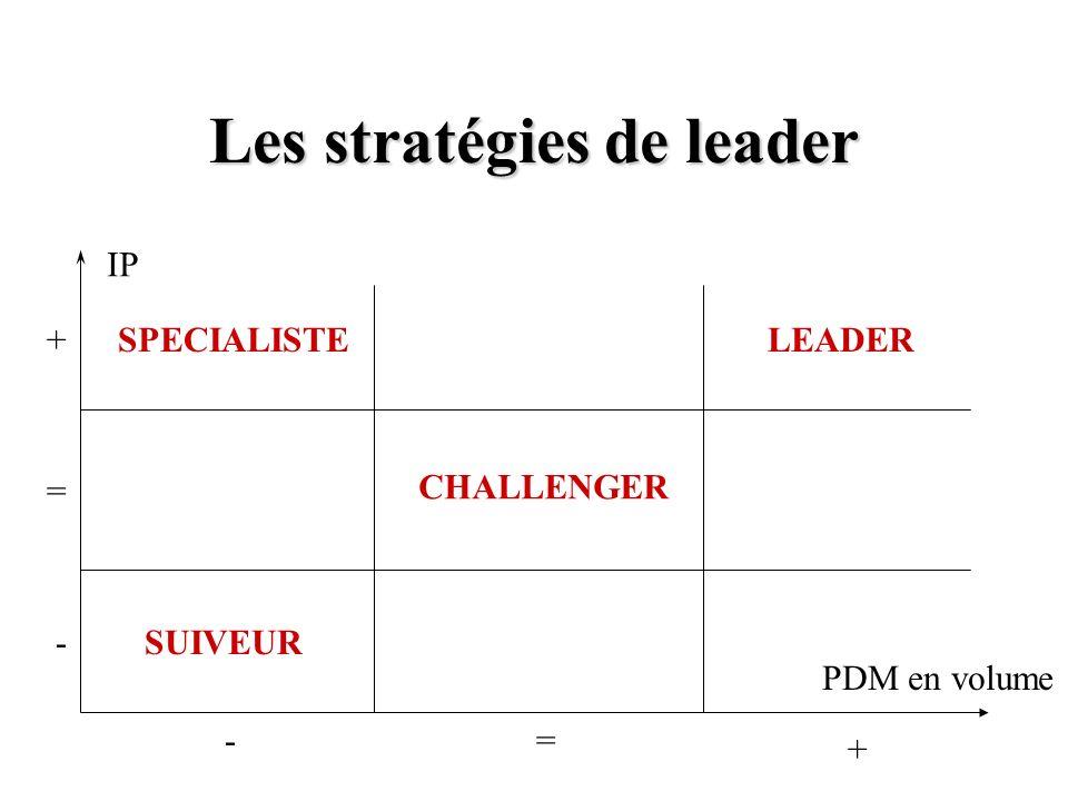 Les stratégies de leader PDM en volume IP SUIVEUR CHALLENGER LEADERSPECIALISTE -= + - = +
