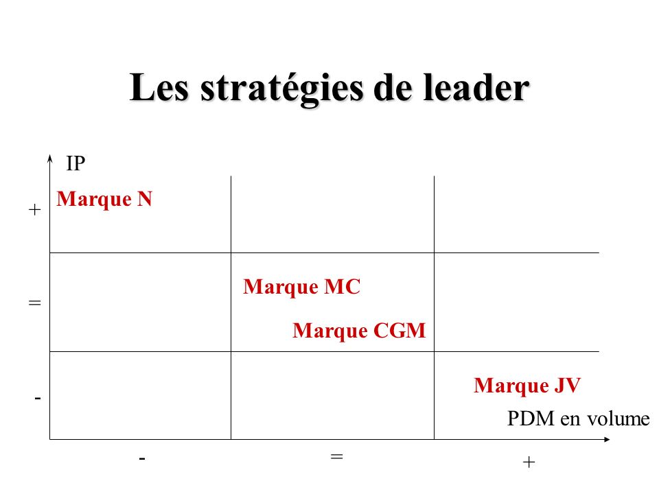 Les stratégies de leader PDM en volume IP Marque JV Marque MC Marque CGM Marque N -= + - = +