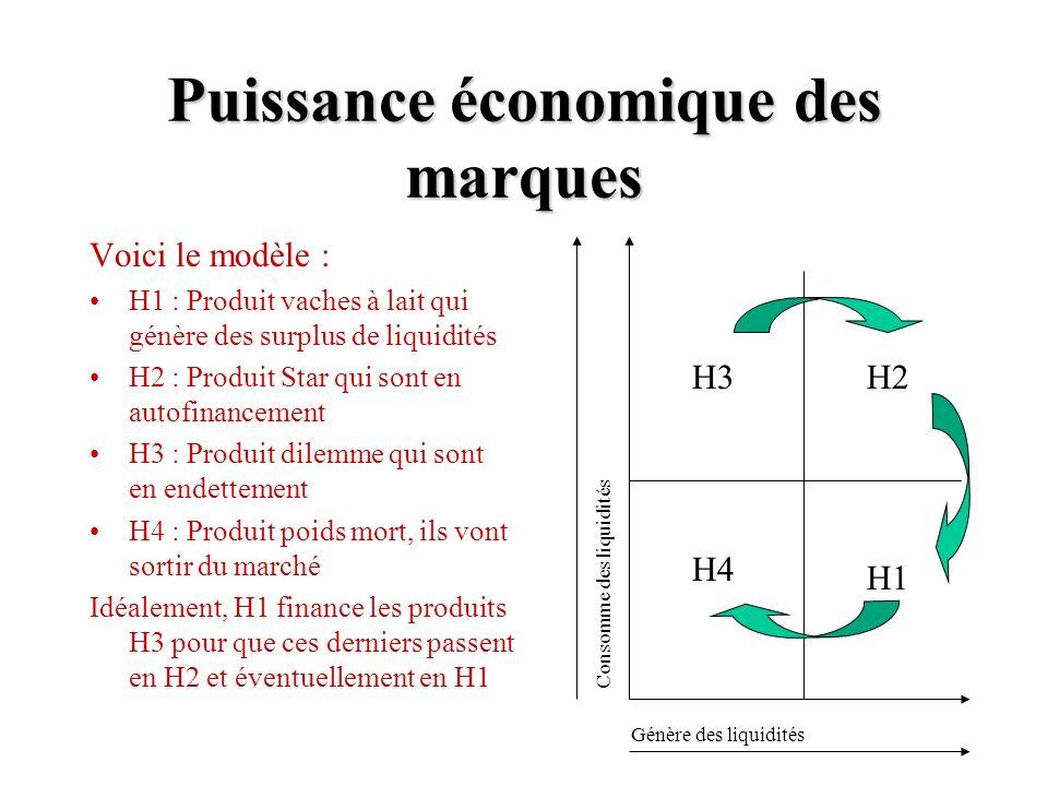 Puissance économique des marques Voici le modèle : H1 : Produit vaches à lait qui génère des surplus de liquidités H2 : Produit Star qui sont en autofinancement H3 : Produit dilemme qui sont en endettement H4 : Produit poids mort, ils vont sortir du marché Idéalement, H1 finance les produits H3 pour que ces derniers passent en H2 et éventuellement en H1 Génère des liquidités Consomme des liquidités H3 H4 H1 H2