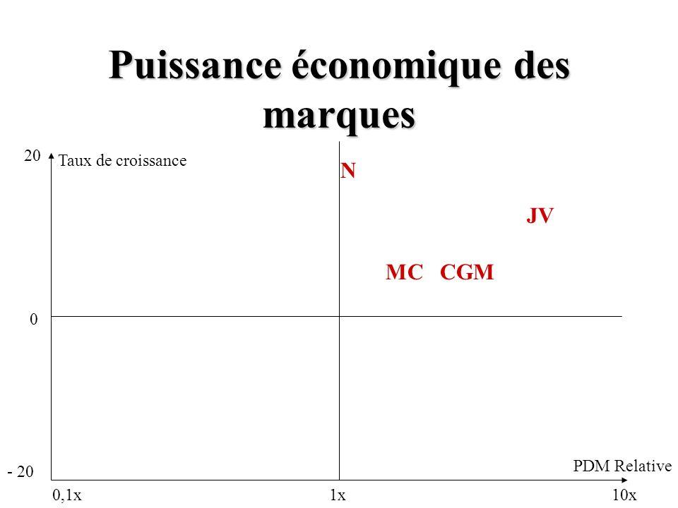 Puissance économique des marques 10x1x0,1x 0 20 - 20 PDM Relative Taux de croissance JV N MC CGM