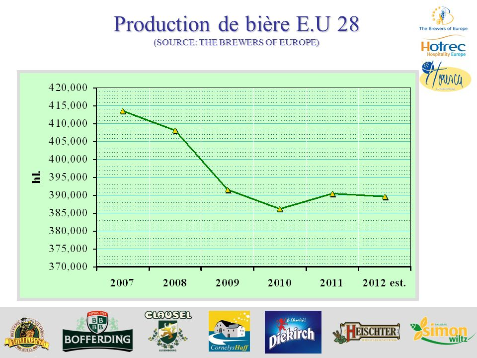 Production de bière E.U 28 (SOURCE: THE BREWERS OF EUROPE)