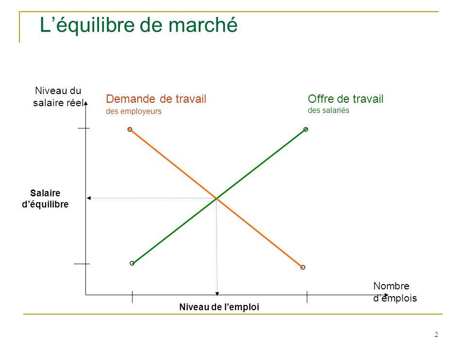 2 Léquilibre de marché Niveau du salaire réel Nombre demplois ° Offre de travail des salariés ° Demande de travail des employeurs ° ° Salaire déquilib