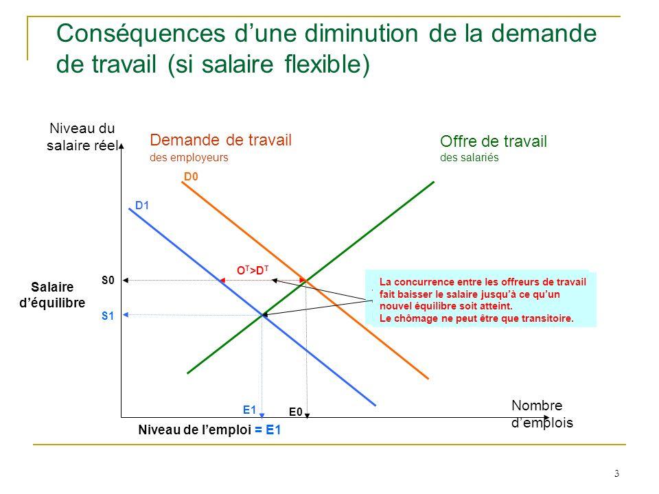 3 Conséquences dune diminution de la demande de travail (si salaire flexible) Niveau du salaire réel Nombre demplois Offre de travail des salariés Dem