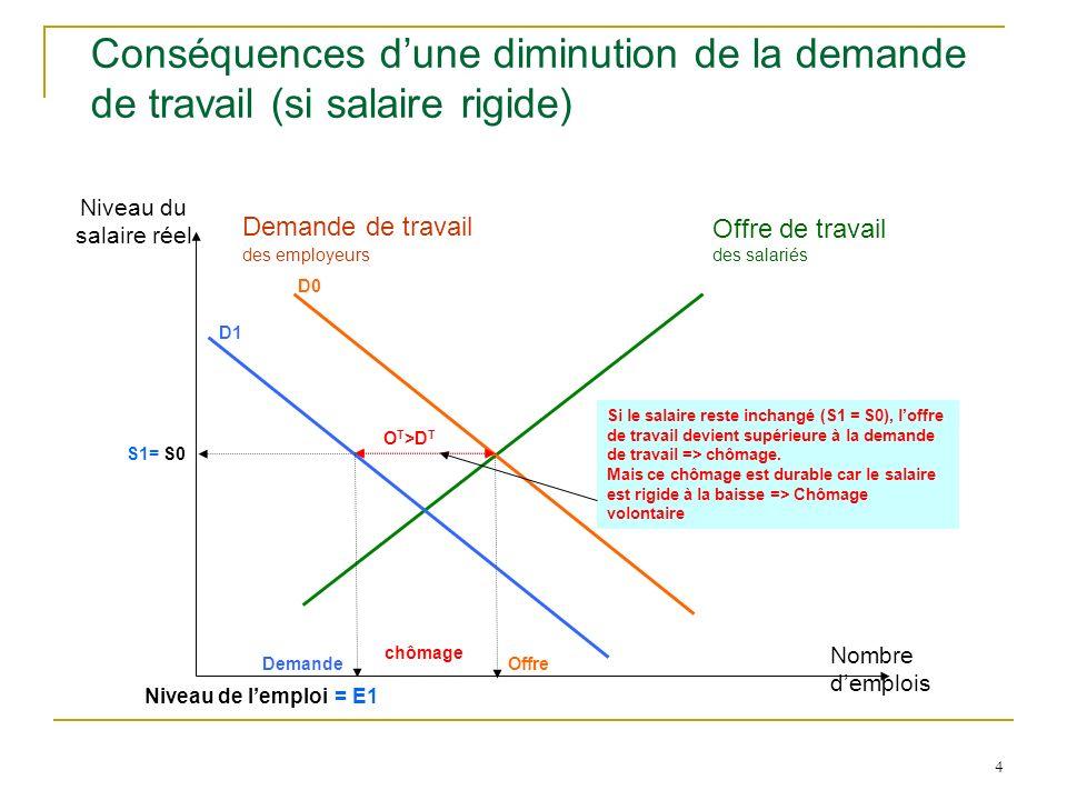 4 Conséquences dune diminution de la demande de travail (si salaire rigide) Niveau du salaire réel Nombre demplois Offre de travail des salariés Deman