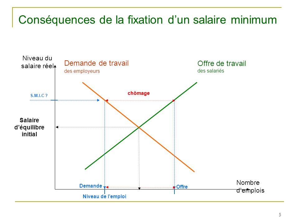5 Niveau du salaire réel Nombre demplois Offre de travail des salariés Demande de travail des employeurs Salaire déquilibre initial Niveau de lemploi