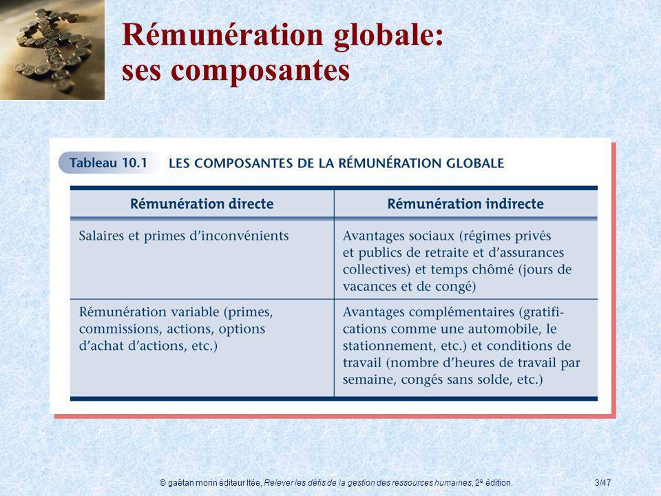 © gaëtan morin éditeur ltée, Relever les défis de la gestion des ressources humaines, 2 e édition.24/47 Représentation dune structure salariale