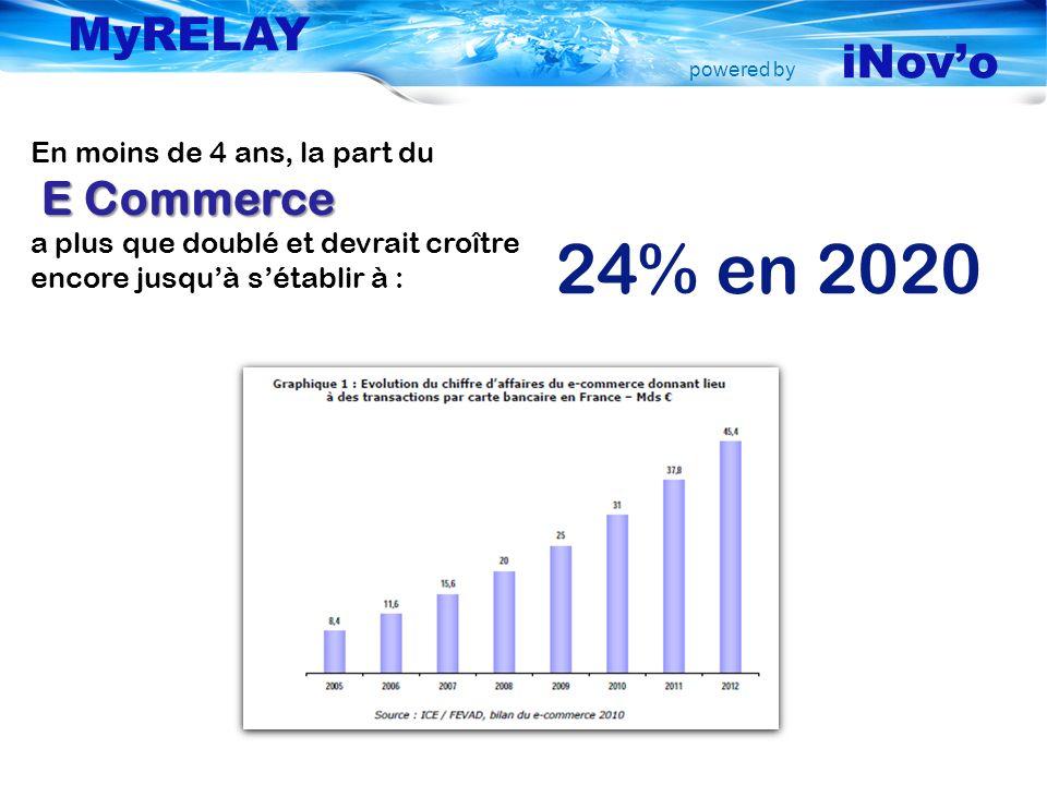 powered by MyRELAY iNovo En moins de 4 ans, la part du E Commerce a plus que doublé et devrait croître encore jusquà sétablir à : 24% en 2020