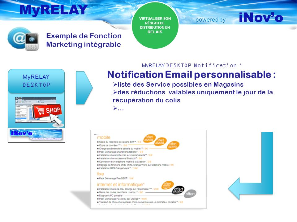 powered by MyRELAY iNovo Exemple de Fonction Marketing intégrable V IRTUALISER SON RÉSEAU DE DISTRIBUTION EN RELAIS MyRELAY DESKTOP MyRELAY DESKTOP MyRELAY DESKTOP Notification + Notification Email personnalisable : liste des Service possibles en Magasins des réductions valables uniquement le jour de la récupération du colis …