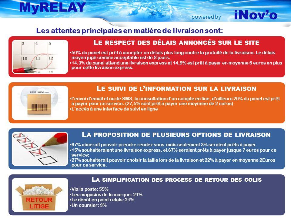 powered by MyRELAY iNovo Les attentes principales en matière de livraison sont: L E RESPECT DES DÉLAIS ANNONCÉS SUR LE SITE 50% du panel est prêt à accepter un délais plus long contre la gratuité de la livraison.