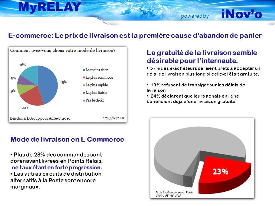 powered by MyRELAY iNovo La gratuité de la livraison semble désirable pour linternaute. 57% des e-acheteurs seraient prêts à accepter un délai de livr
