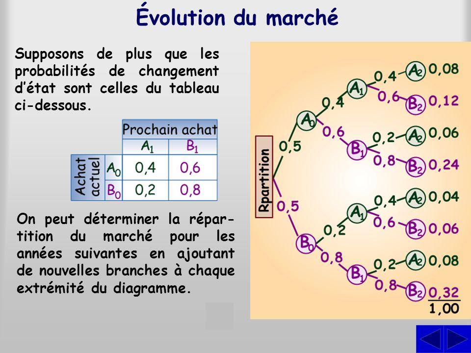 Vecteur probabilité Définitions On appelle vecteur probabilité toute matrice 1xn constituée déléments non négatifs dont la somme est égale à 1.