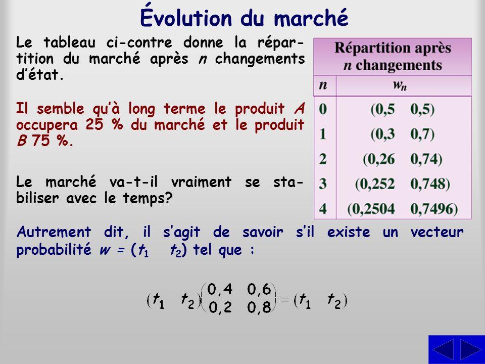 On a une équation matricielle, mais elle nest pas sous la forme qui permet de la résoudre par la méthode de Gauss- Jordan.