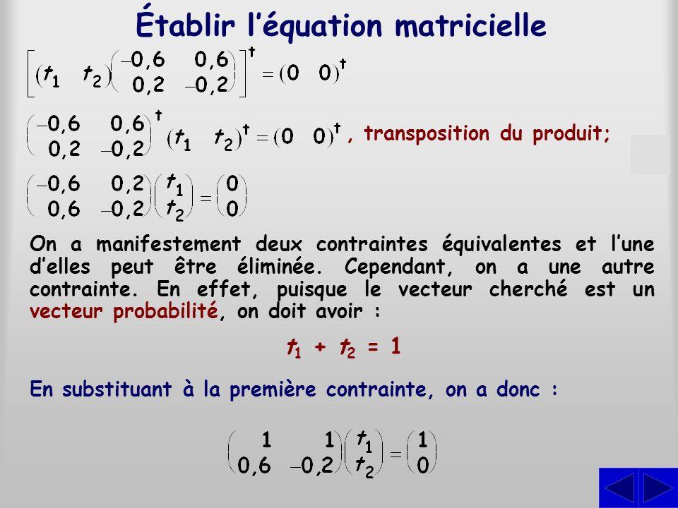 Solution Il faut résoudre le système déquations : On trouve donc : (t 1 t 2 ) = (0,25 0,75) dont la matrice augmentée est : En résolvant, on trouve : La solution du système déquations confirme quà long terme, le livre A aura 25 % du marché et le livre B 75 %.