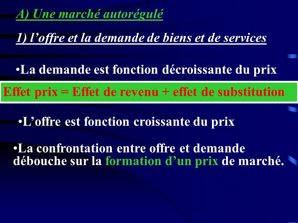 La demande est fonction décroissante du prix Effet prix = Effet de revenu + effet de substitution Loffre est fonction croissante du prix La confrontat