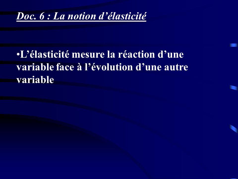 Doc. 6 : La notion délasticité Lélasticité mesure la réaction dune variable face à lévolution dune autre variable