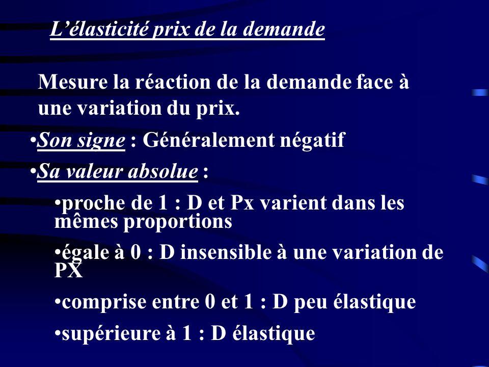 Lélasticité prix de la demande Son signe : Généralement négatif Sa valeur absolue : proche de 1 : D et Px varient dans les mêmes proportions égale à 0