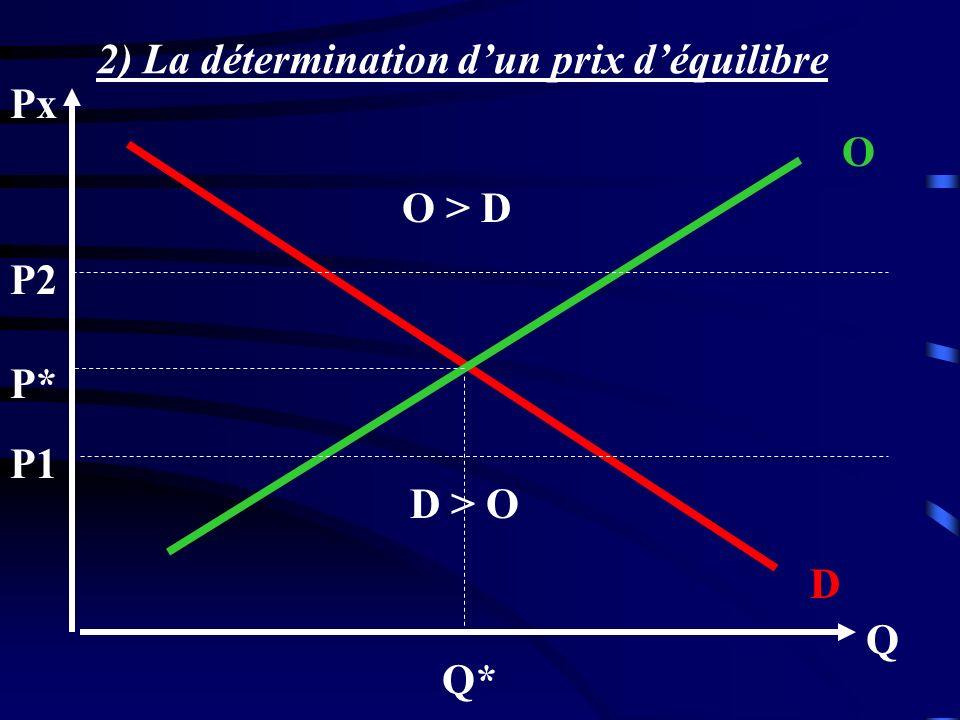 Q Px D O P* Q* O > D D > O P1 P2 2) La détermination dun prix déquilibre