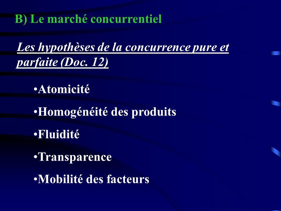 Les hypothèses de la concurrence pure et parfaite (Doc. 12) Atomicité Homogénéité des produits Fluidité Transparence Mobilité des facteurs B) Le march