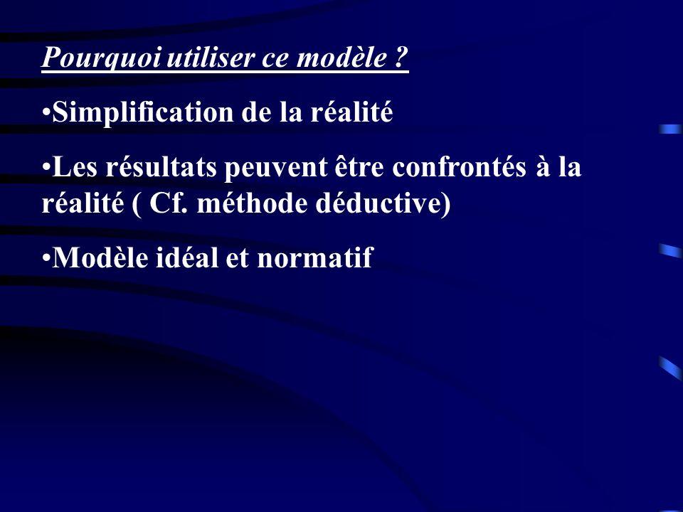 Pourquoi utiliser ce modèle ? Simplification de la réalité Les résultats peuvent être confrontés à la réalité ( Cf. méthode déductive) Modèle idéal et