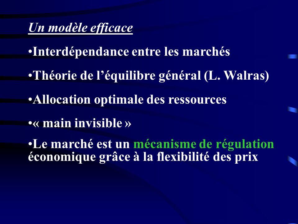 Un modèle efficace Interdépendance entre les marchés Théorie de léquilibre général (L. Walras) Allocation optimale des ressources « main invisible » L