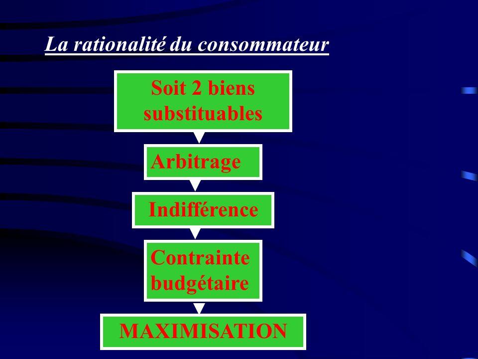 La rationalité du consommateur Soit 2 biens substituables Arbitrage Indifférence Contrainte budgétaire MAXIMISATION