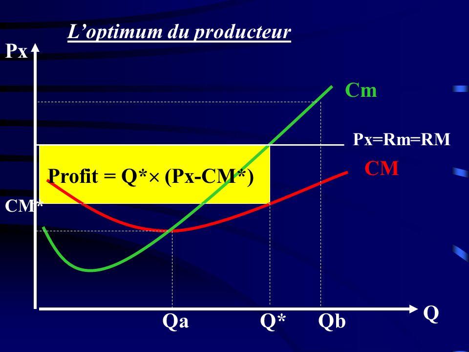 Q Px CM Cm Px=Rm=RM Profit = Q* (Px-CM*) QbQ*Qa CM* Loptimum du producteur