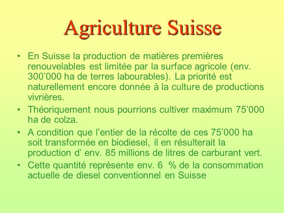 Agriculture Suisse En Suisse la production de matières premières renouvelables est limitée par la surface agricole (env. 300000 ha de terres labourabl