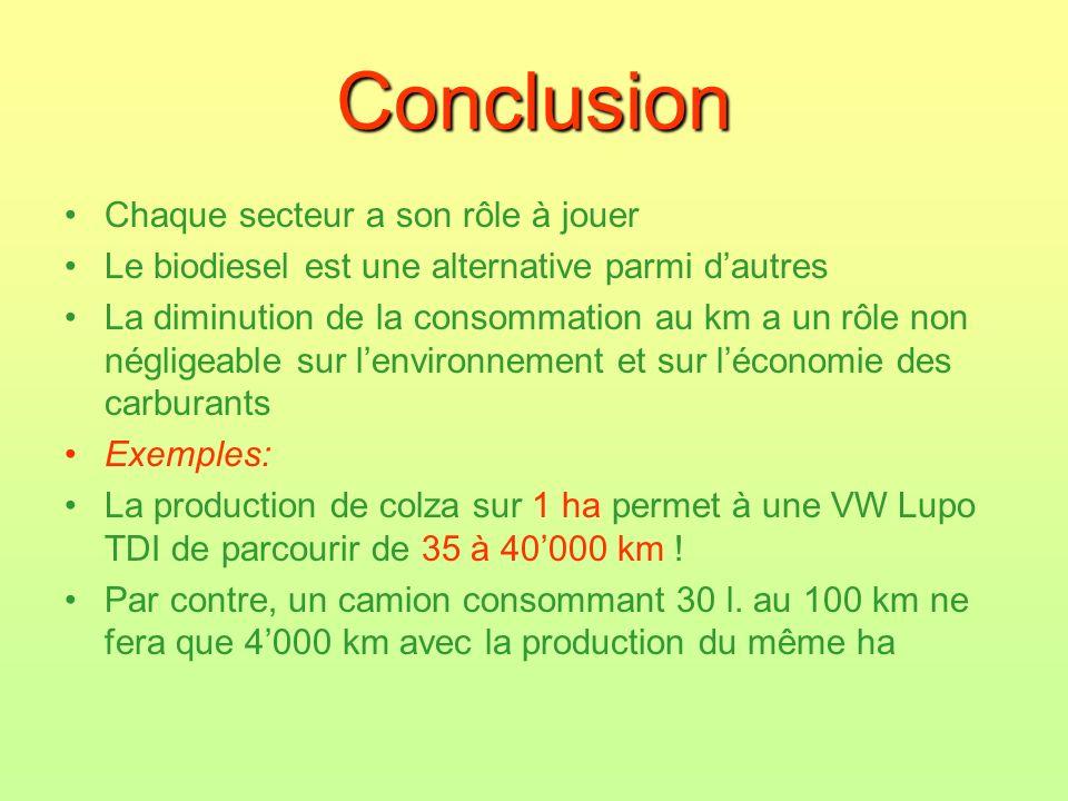 Conclusion Chaque secteur a son rôle à jouer Le biodiesel est une alternative parmi dautres La diminution de la consommation au km a un rôle non négli