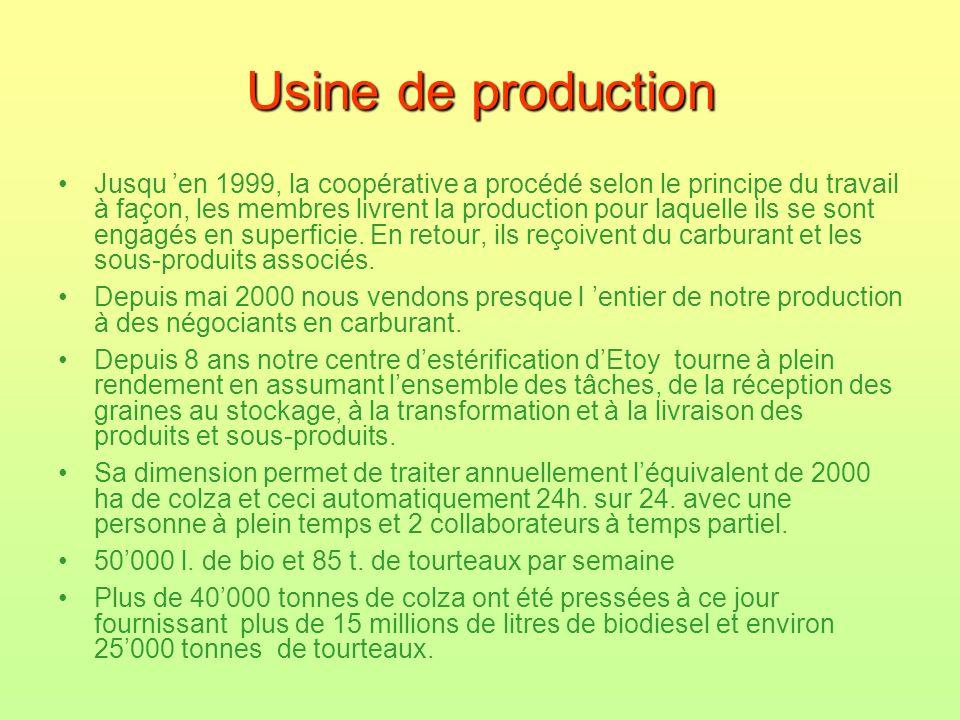Usine de production Jusqu en 1999, la coopérative a procédé selon le principe du travail à façon, les membres livrent la production pour laquelle ils