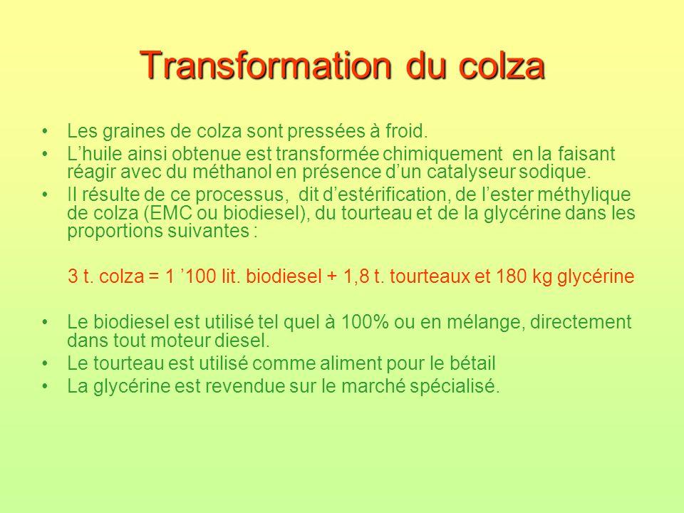 Transformation du colza Les graines de colza sont pressées à froid. Lhuile ainsi obtenue est transformée chimiquement en la faisant réagir avec du mét