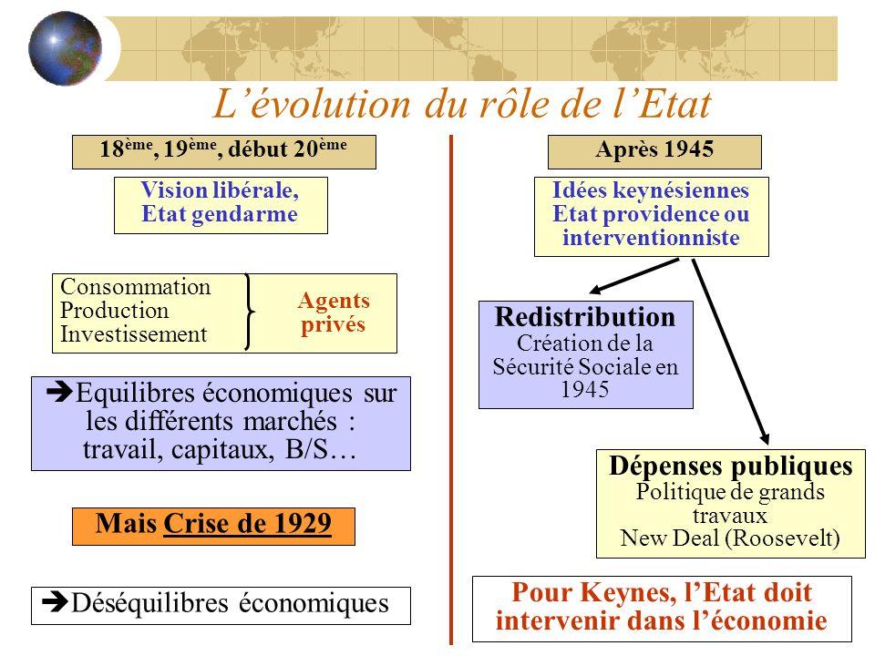 18 ème, 19 ème, début 20 ème Après 1945 Consommation Production Investissement Equilibres économiques sur les différents marchés : travail, capitaux,