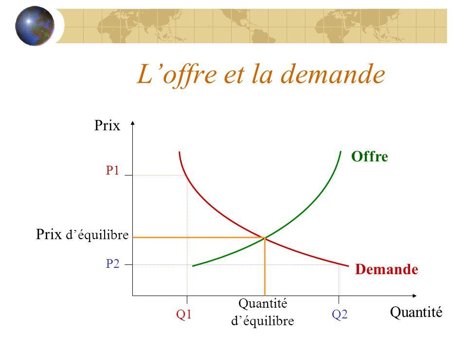 Loffre et la demande Quantité Prix P1 Q1 P2 Q2 Demande Offre Prix déquilibre Quantité déquilibre