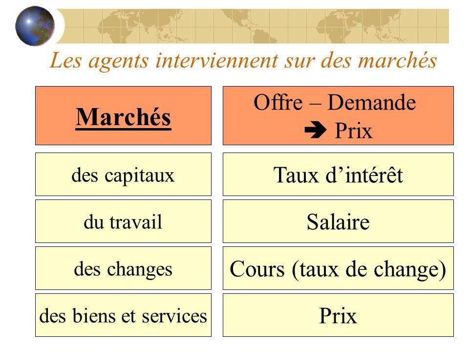Les agents interviennent sur des marchés Marchés des capitaux du travail des changes des biens et services Offre – Demande Prix Taux dintérêt Salaire