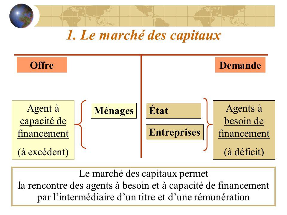 1. Le marché des capitaux OffreDemande Ménages Entreprises État Agents à besoin de financement (à déficit) Agent à capacité de financement (à excédent