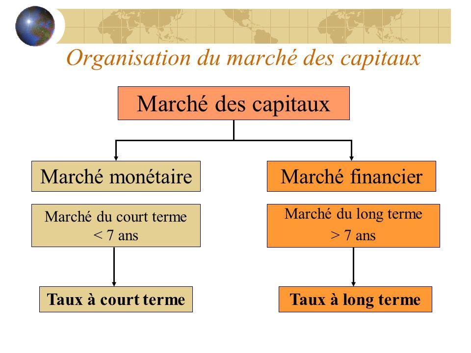 Organisation du marché des capitaux Marché des capitaux Marché monétaireMarché financier Marché du court terme < 7 ans Marché du long terme > 7 ans Ta