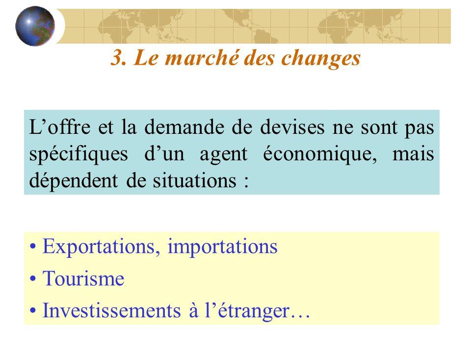 3. Le marché des changes Loffre et la demande de devises ne sont pas spécifiques dun agent économique, mais dépendent de situations : Exportations, im