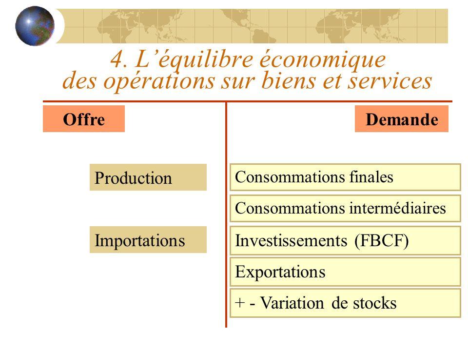 4. Léquilibre économique des opérations sur biens et services OffreDemande Production Consommations finales Importations Exportations + - Variation de