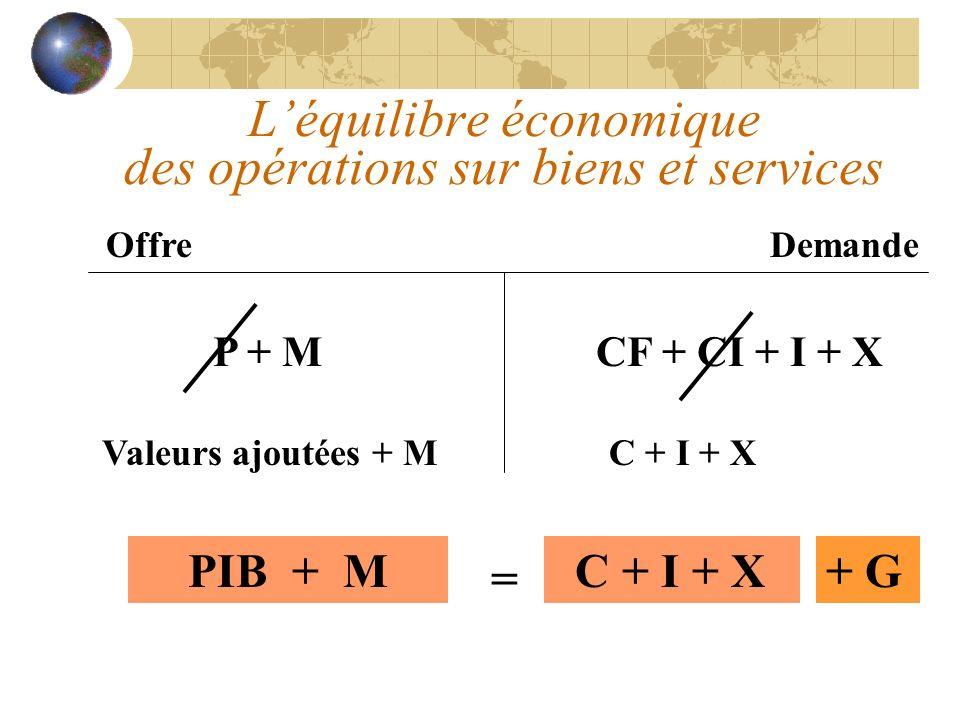 Léquilibre économique des opérations sur biens et services OffreDemande P + MCF + CI + I + X Valeurs ajoutées + M C + I + X PIB + M = C + I + X+ G